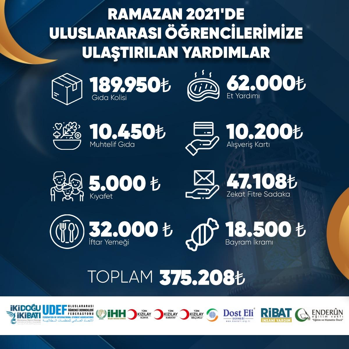 Konya'daki Uluslararası Öğrenciler Ramazan'da da yalnız bırakılmadı